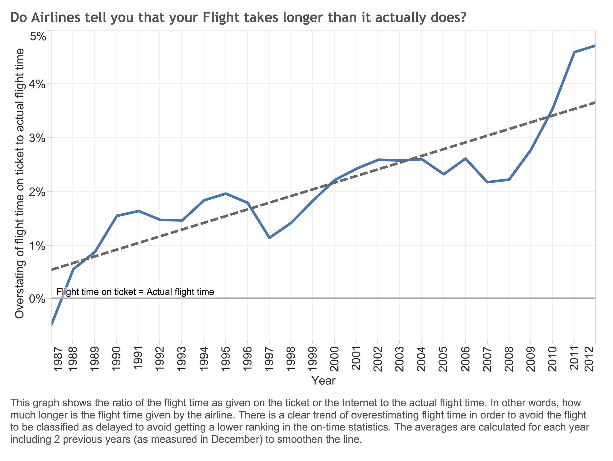 Airlines overestimate flight times.